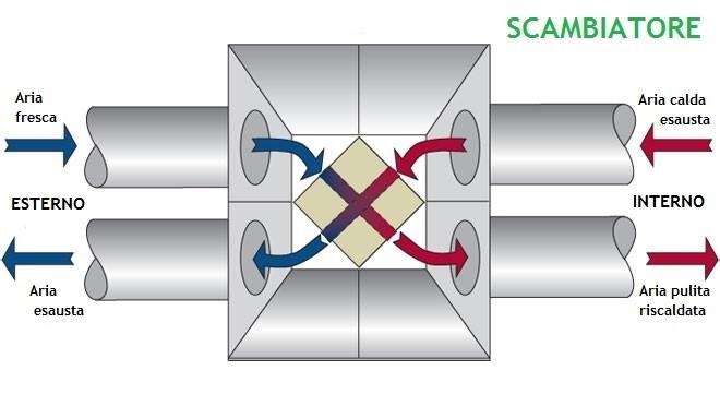 Efficienza energetica VMC