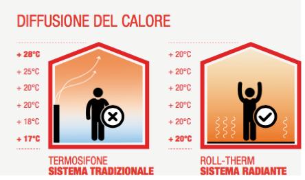 Sistemi radianti riscaldamento e raffreddamento a pavimento a como - Sistemi di riscaldamento casa ...