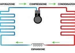 Pompa di calore come funziona